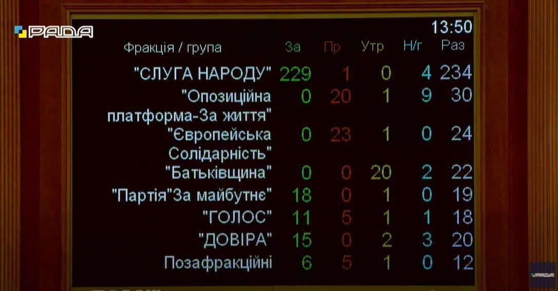 Голосування за фракціями