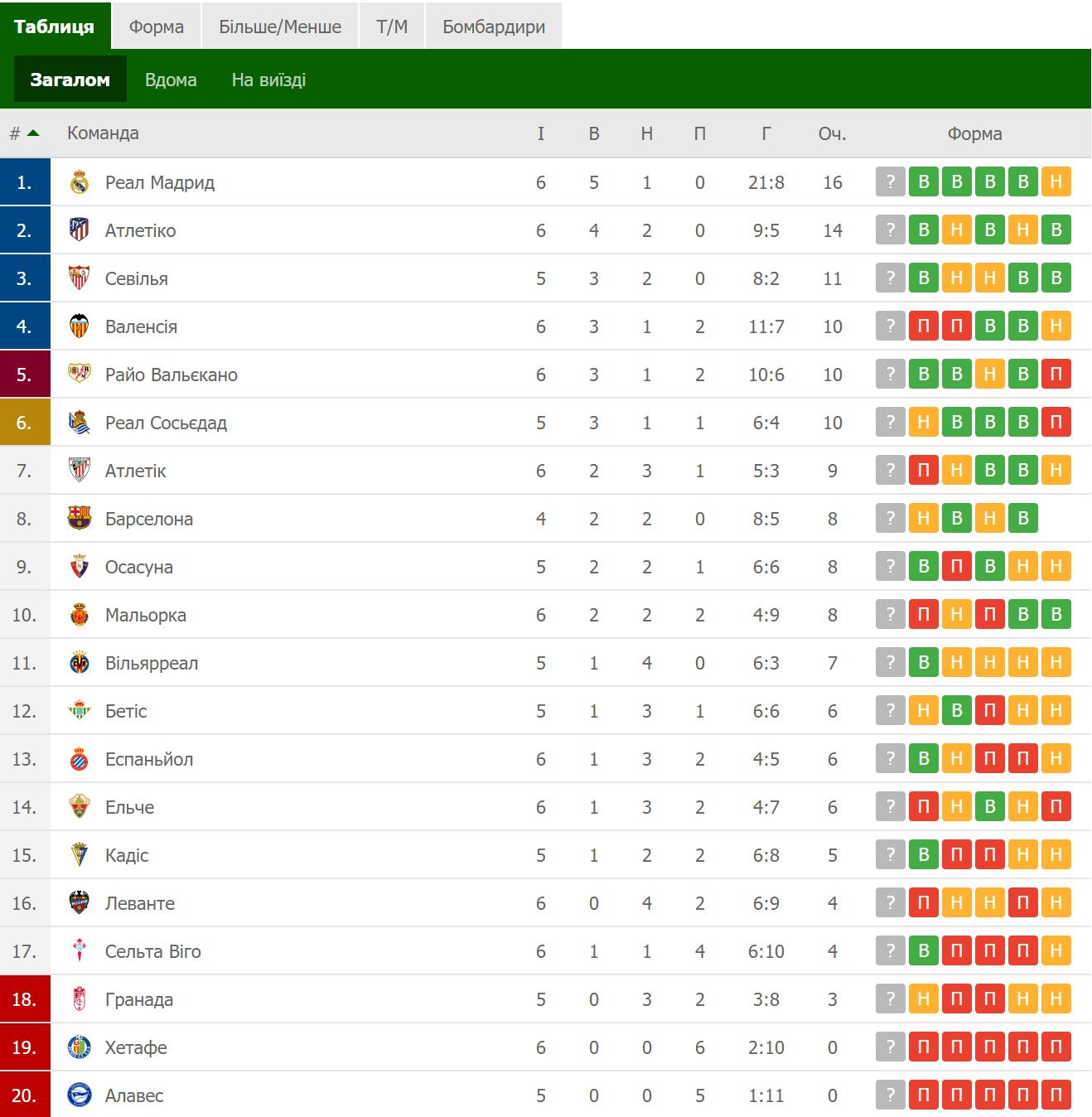 Таблица Ла Лиги