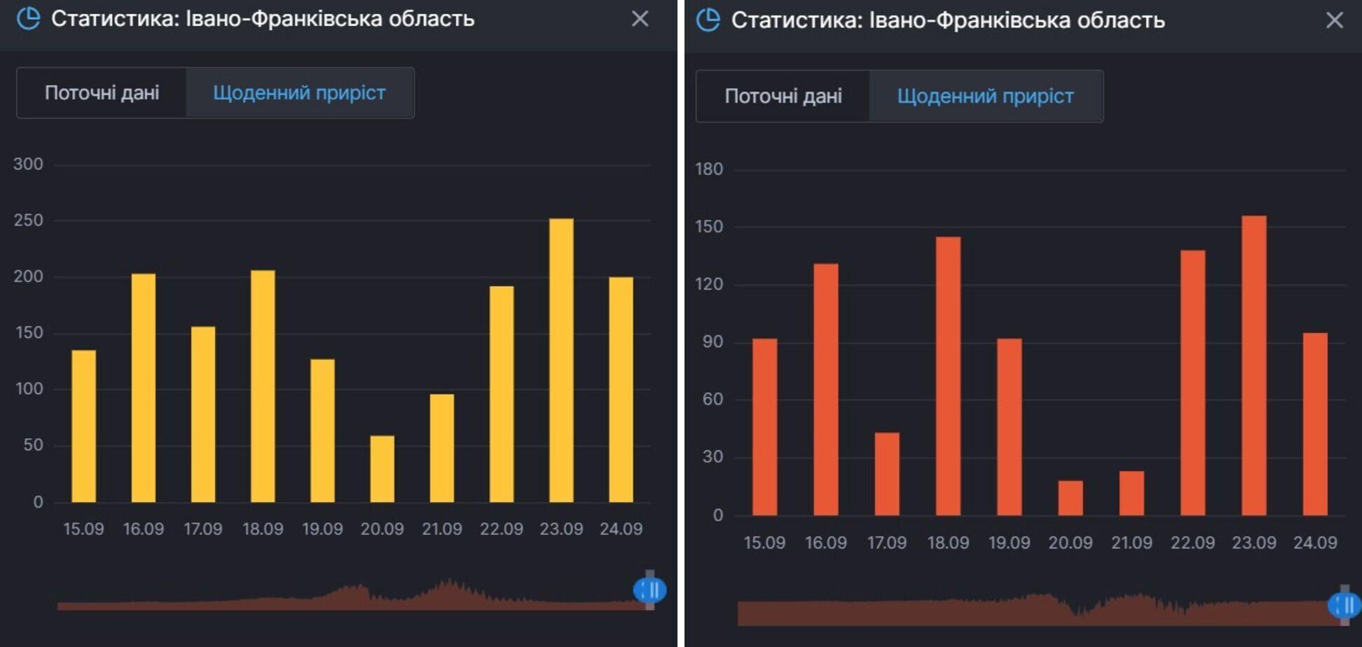 Приріст випадків й активних хворих на COVID-19 в Івано-Франківській області