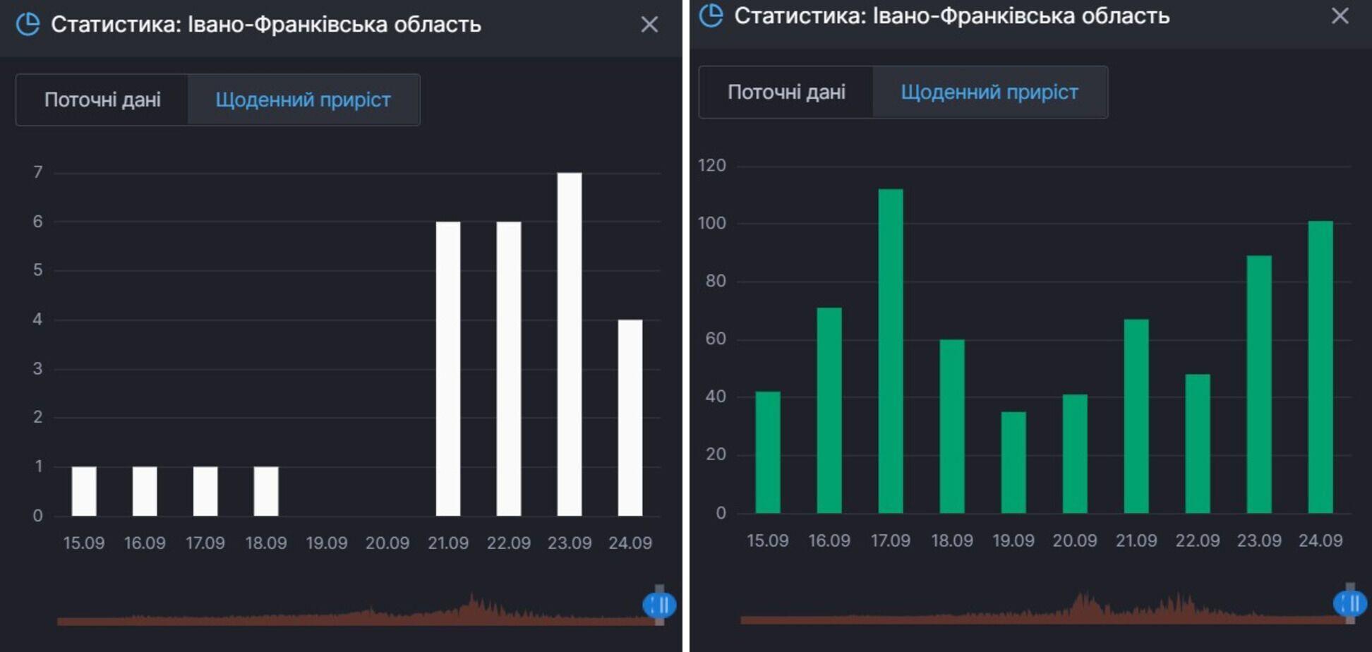 Приріст смертей та одужань від COVID-19 в Івано-Франківській області
