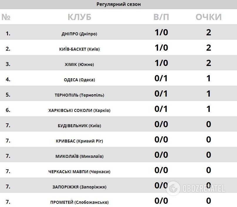 Турнірна таблиця Суперліги Windrose.