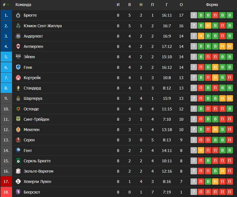 Таблица чемпионата Бельгии