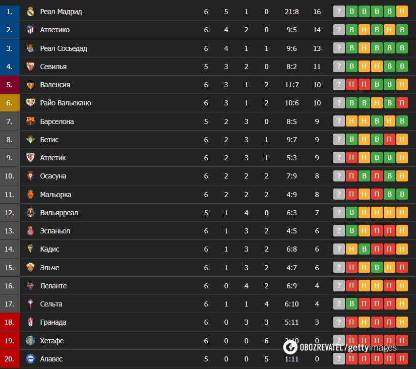 Таблица чемпионата Испании