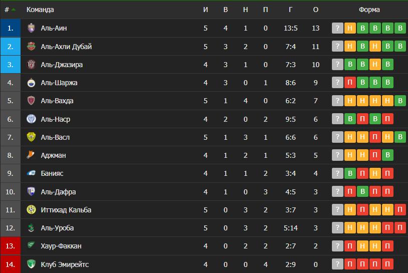 Таблица чемпионата ОАЭ