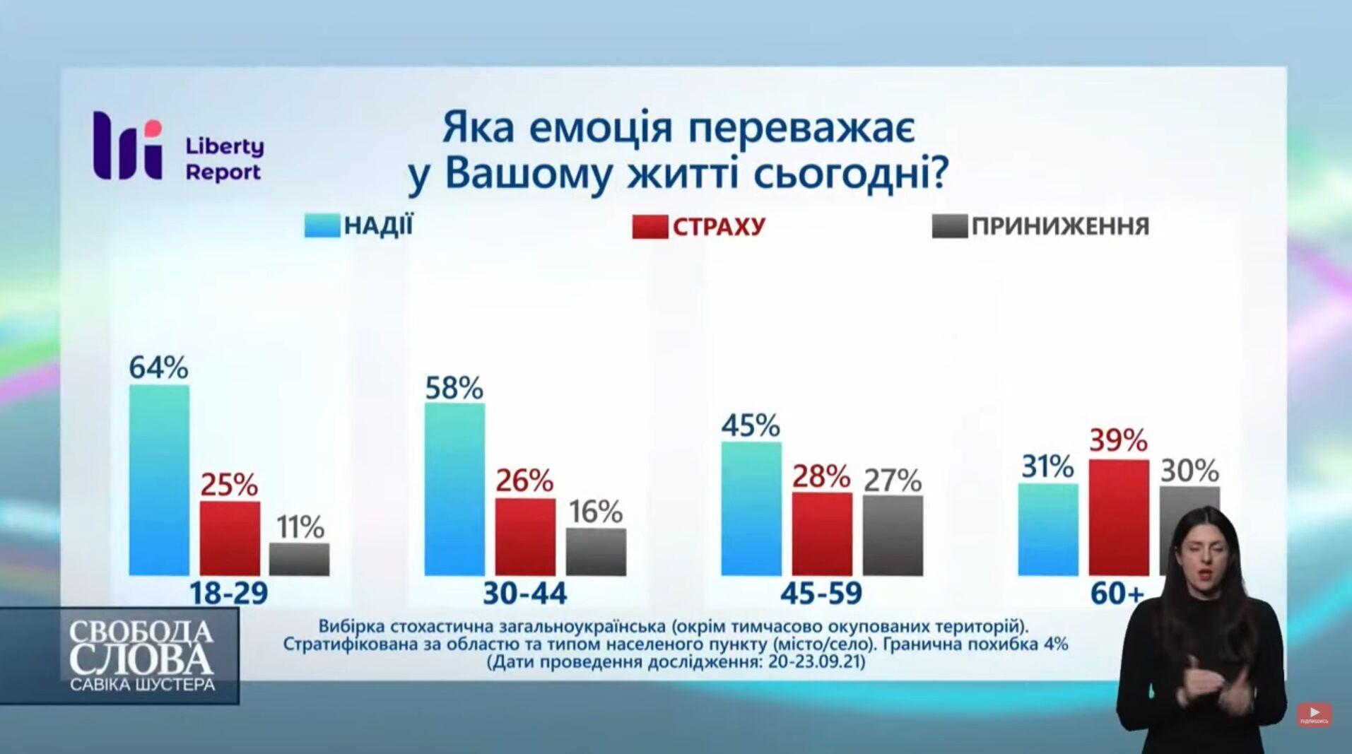 С какой эмоцией живут граждане Украины.