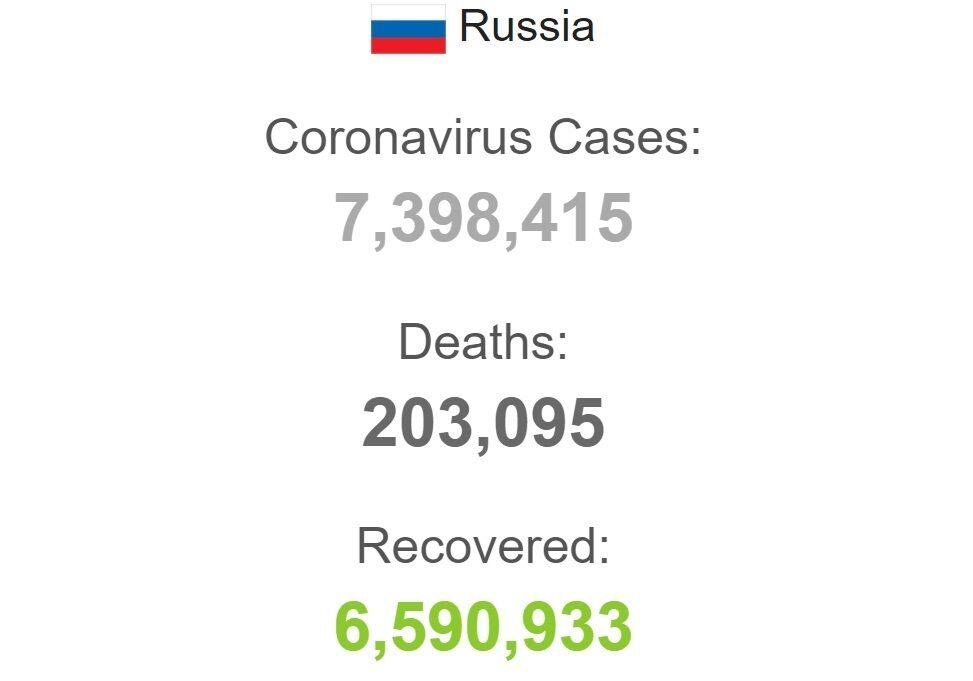 Коронавірус у Росії.