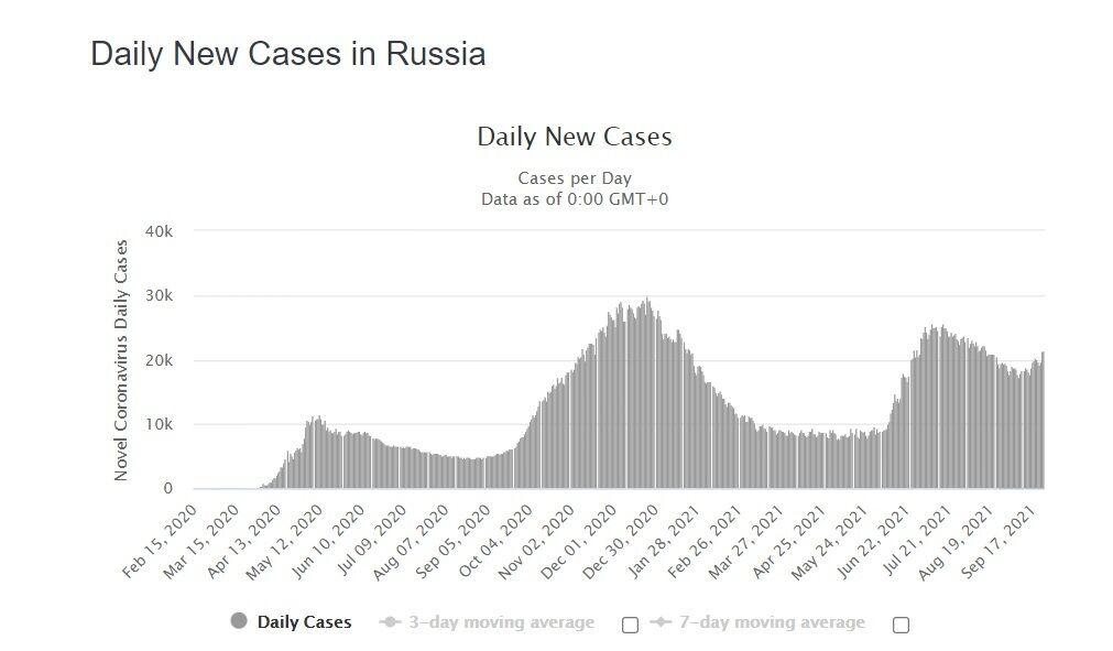 Добовий приріст нових випадків інфікування в РФ.