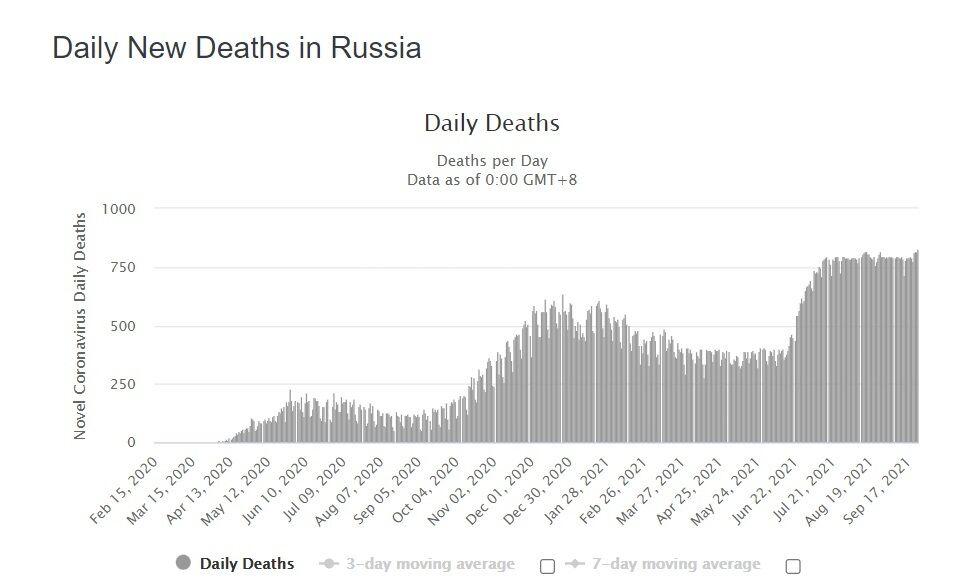 Добовий приріст смертей.