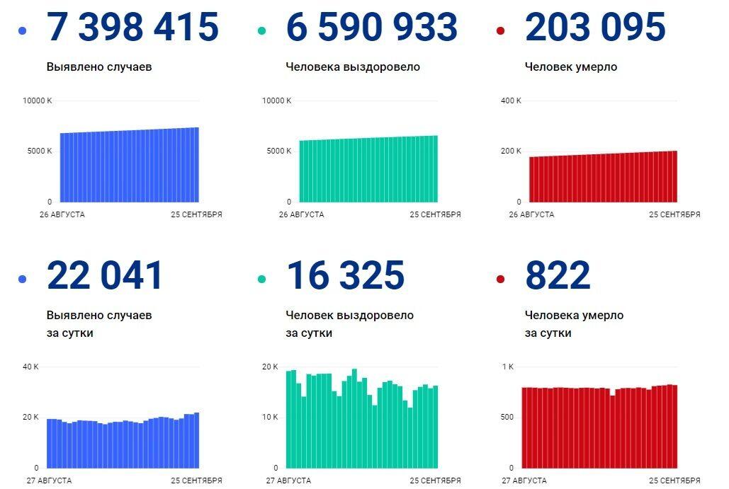Ситуація з коронавірусом в РФ на 25 вересня.