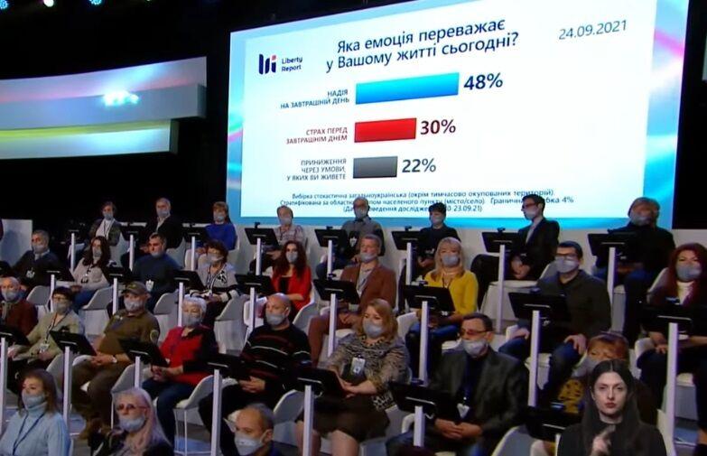 Настроения украинцев.