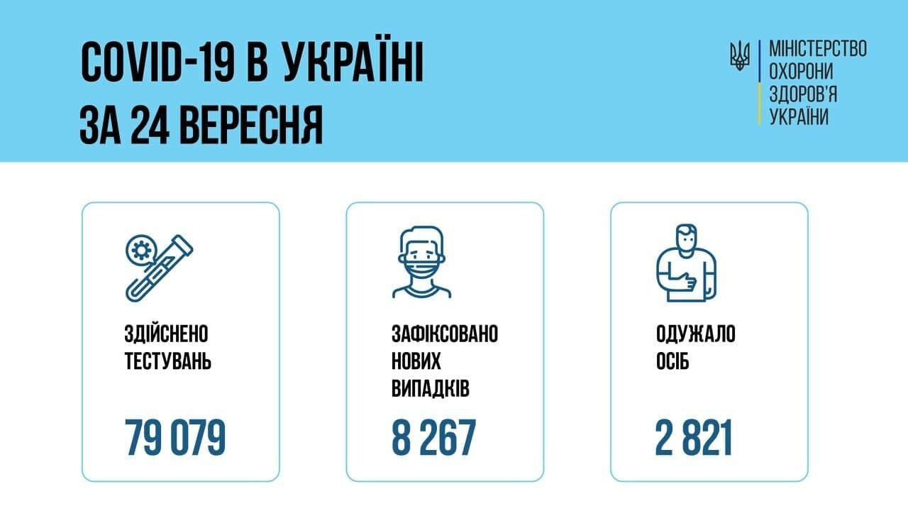 Данные по коронавирусу в Украине за 24 сентября.