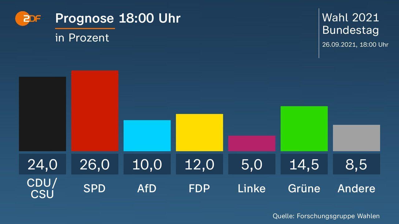 Данные экзит-пола ZDF