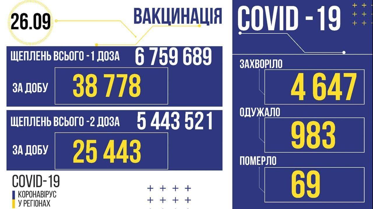 Вакцинация от COVID-19 в Украине.