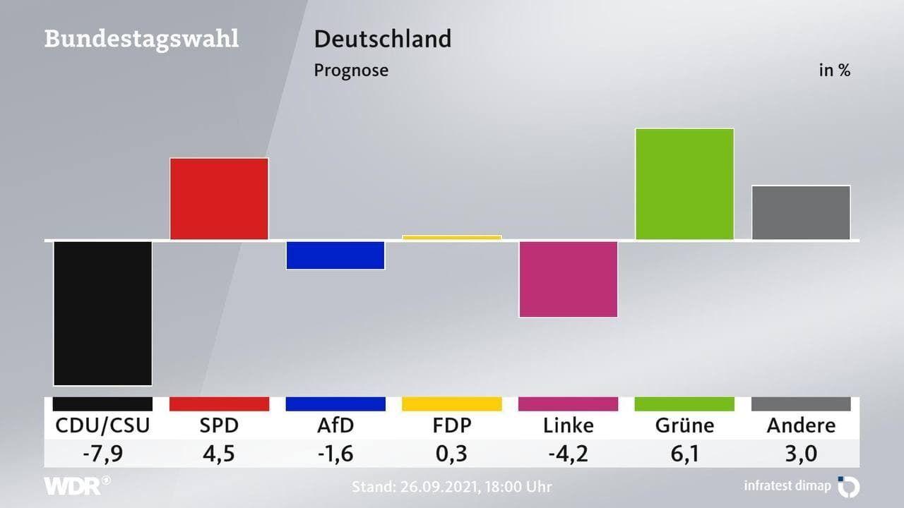 Сравнительные данные выборов в Бундестаг 2017 года