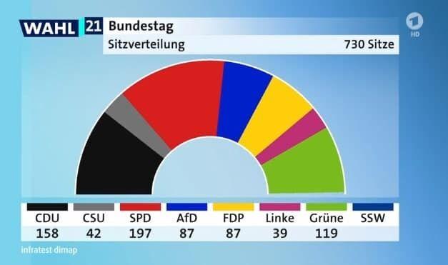 Прогноз ARD по распределению кресел в Бундестаге