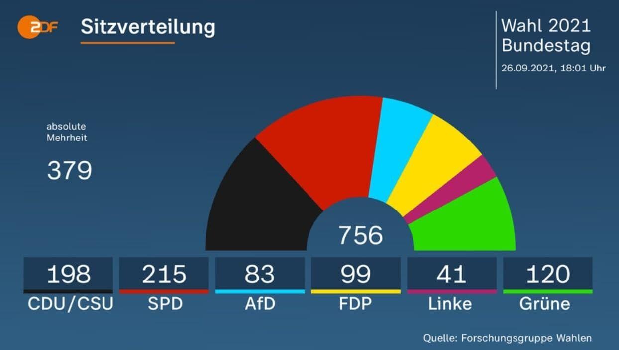 Прогноз ZDF по распределению кресел в Бундестаге