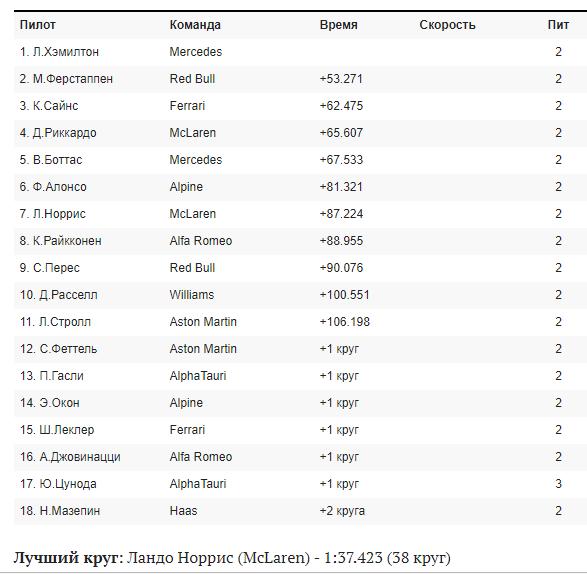 Результати гонки