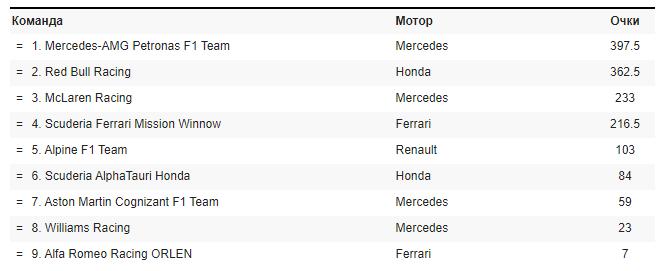 Положення в чемпіонаті: Кубок конструкторів