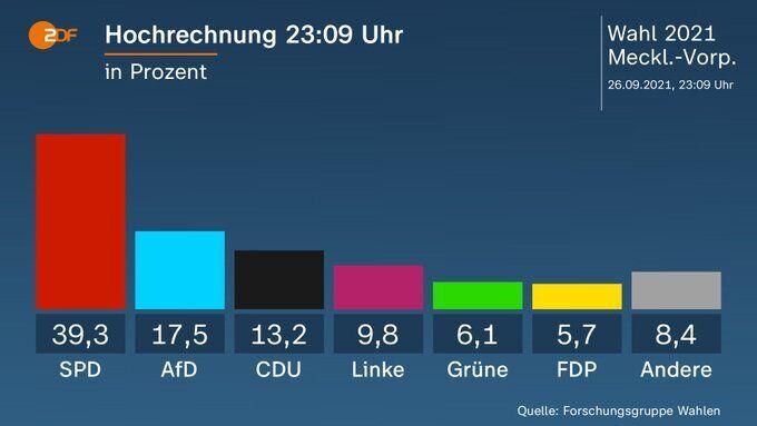 Прогнозы относительно результатов выборов с Мекленбург-Западной Померании