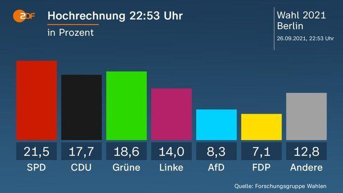 Прогнозы относительно результатов выборов из Берлина