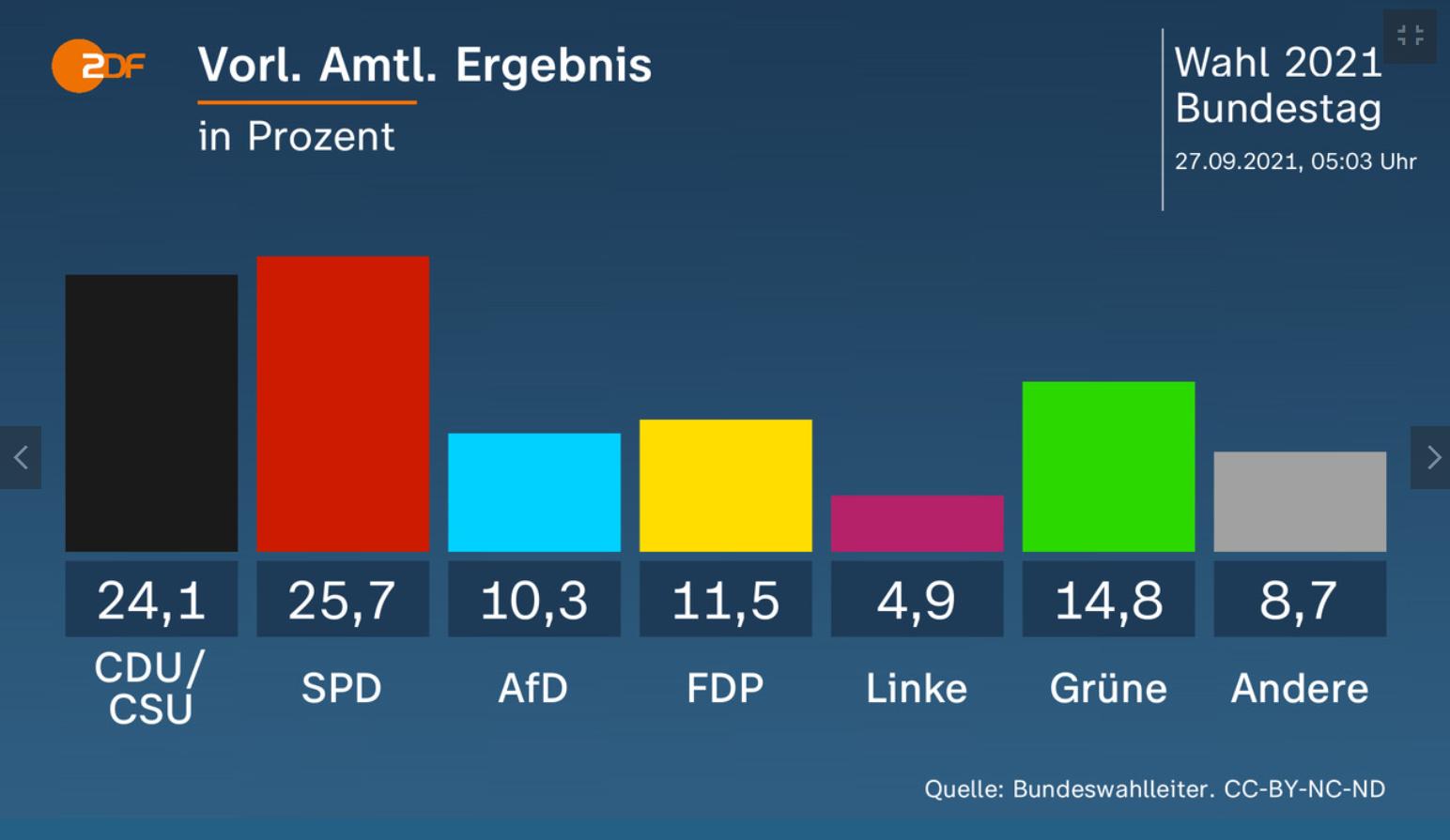Результаты голосования в Германии.