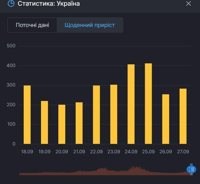 Приріст хворих на COVID-19 у Чернівецькій області