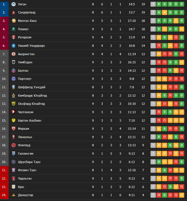 Таблица английской Первой лиги