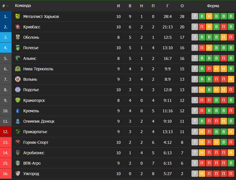 Таблиця Першої ліги України