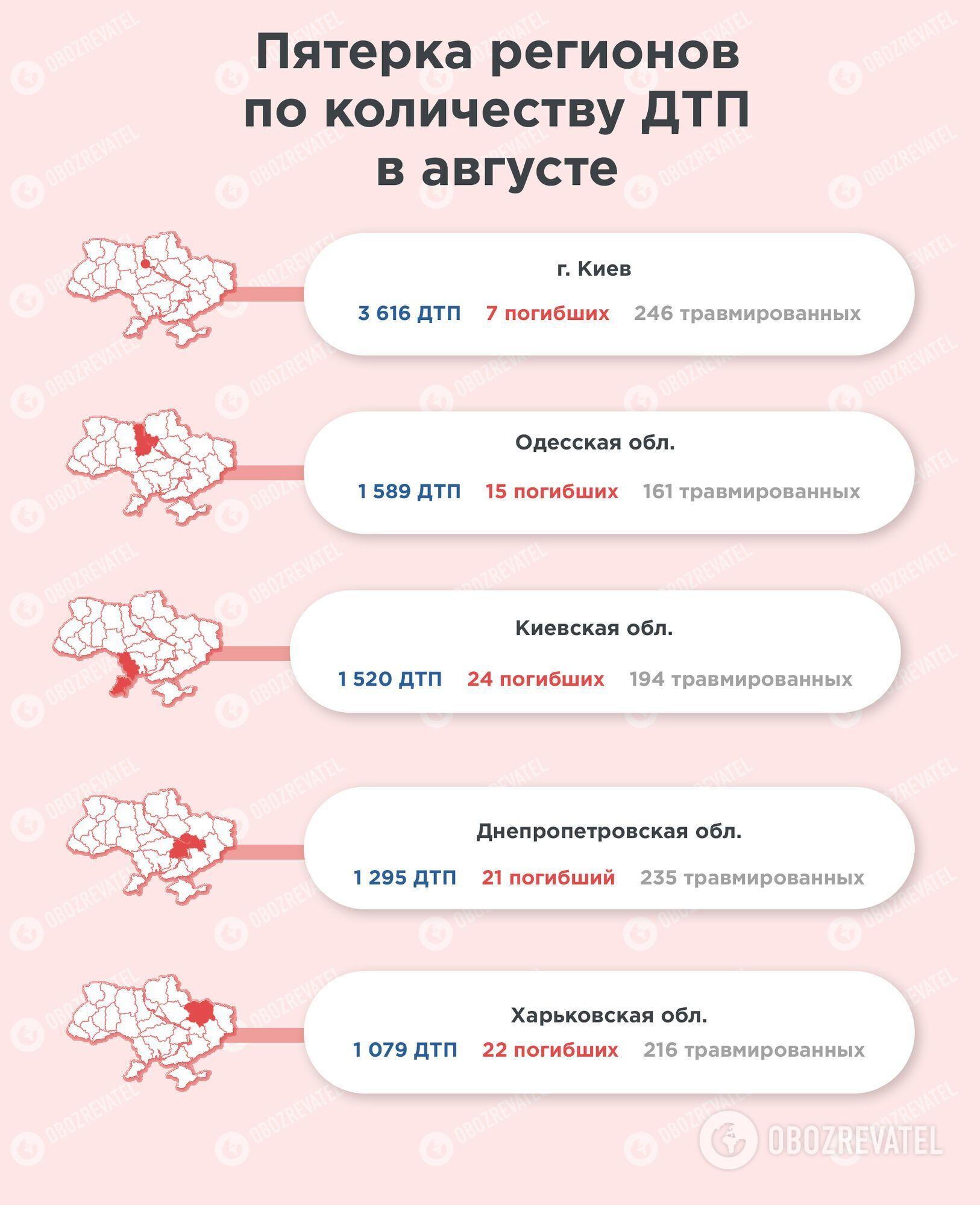 Пятерка регионов по количеству ДТП в августе.