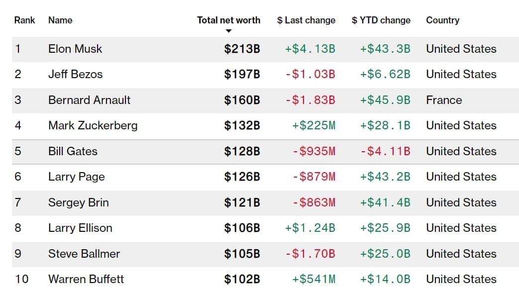 Рейтинг найбагатших людей