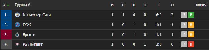 """Таблиця групи, в якій грають ПСЖ і """"Сіті"""""""