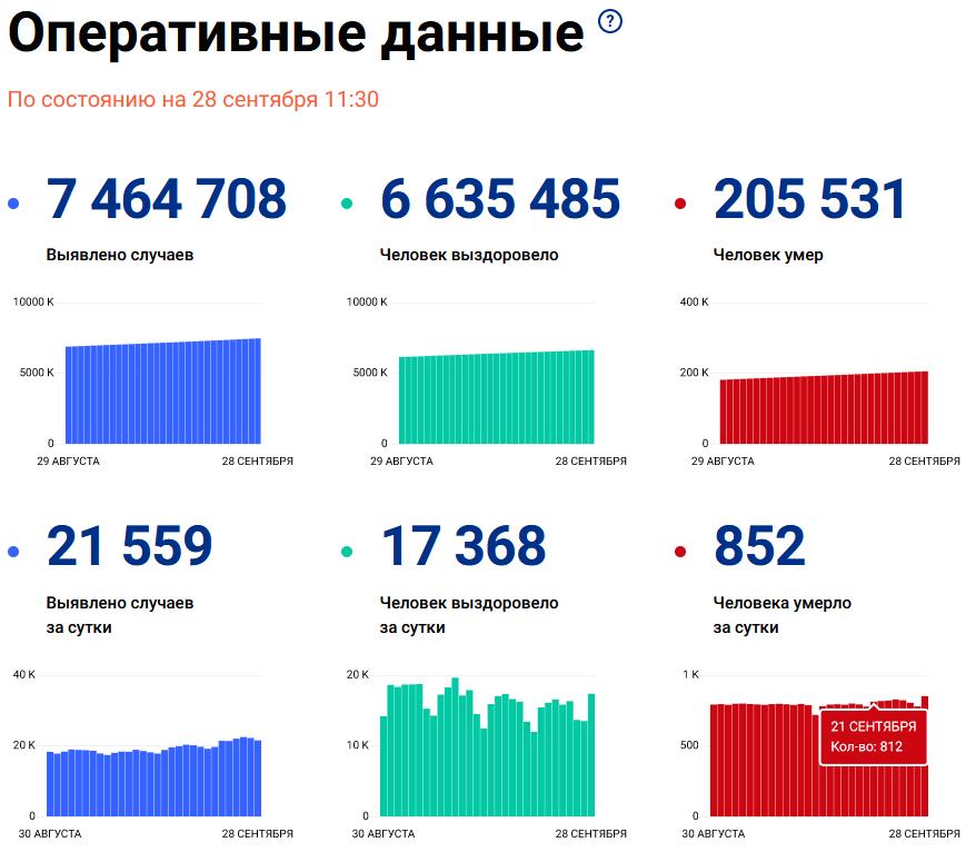 Статистика щодо коронавірусу в Росії