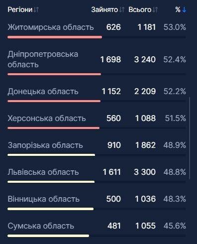 Количество и процент занятых коек (все типы)
