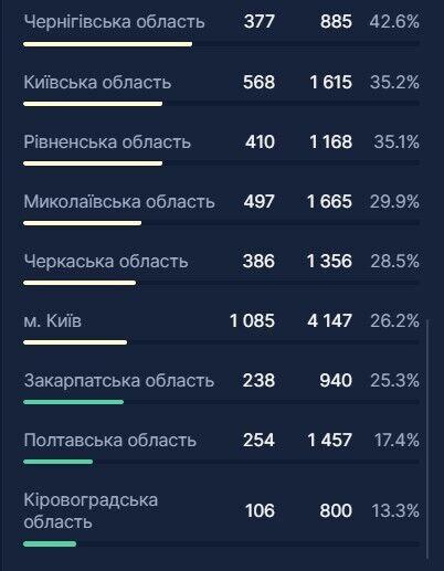 Количество и процент занятых коек всех типов по регионам