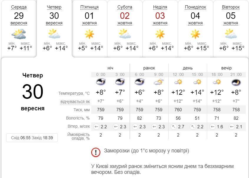 Прогноз погоды на ближайшие дни в Киеве.