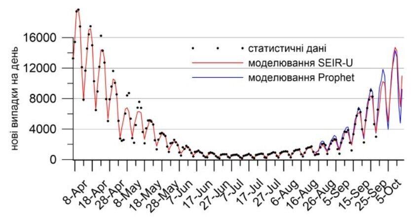 Прогнозные значения количества новых случаев коронавируса для Украины