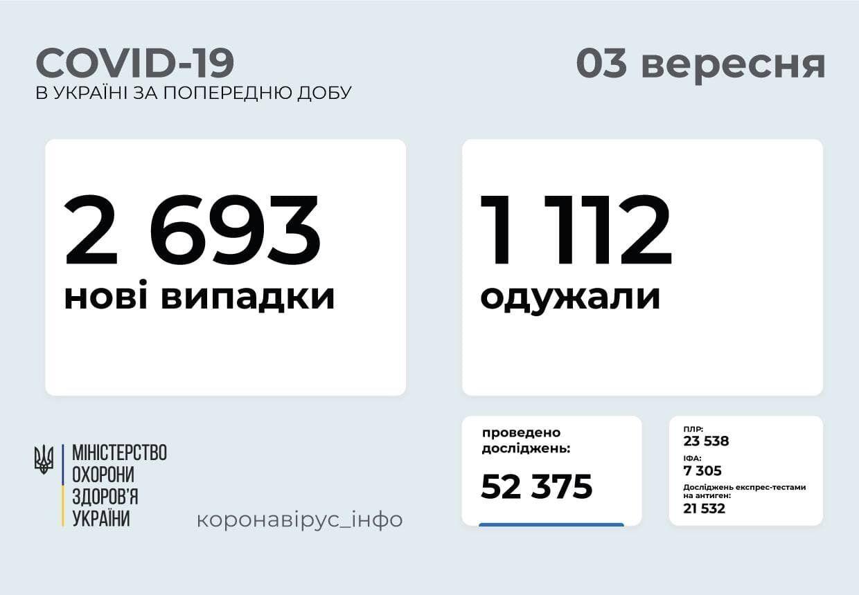 За добу в Україні захворіли 2693 людини.