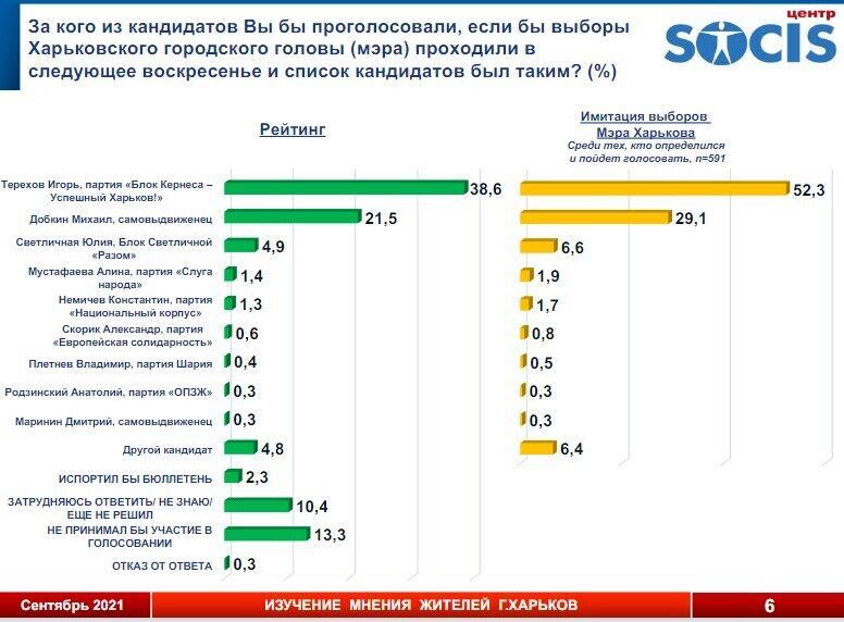 За Терехова на выборах мэра Харькова готовы отдать свой голос 52,3% жителей