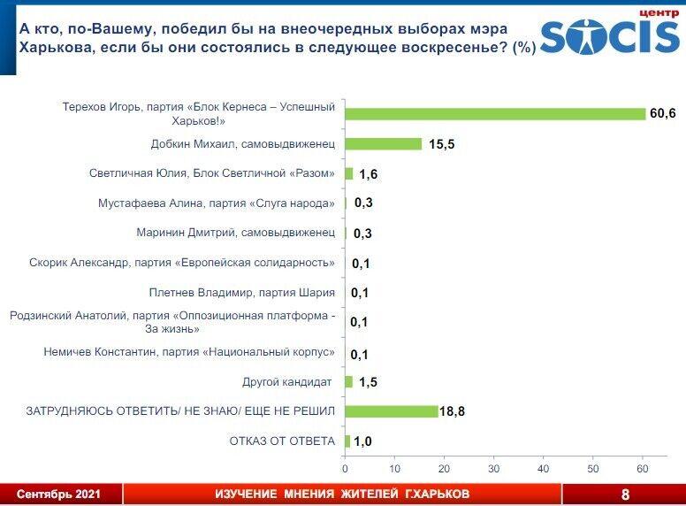 60,6% опрошенных считают, что если бы выборы состоялись в ближайшее воскресенье, то мэром бы стал Терехов