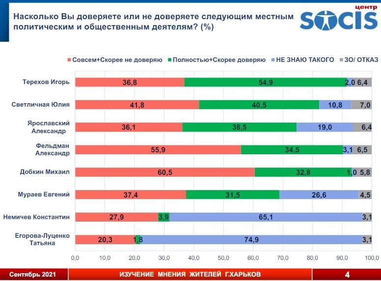 Терехов является также лидером по уровню личного доверия