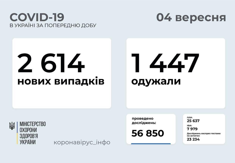 Коронавірус в Україні на 4 вересня.