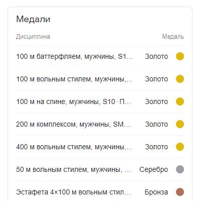 Всі досягнення Максима на Паралімпіаді
