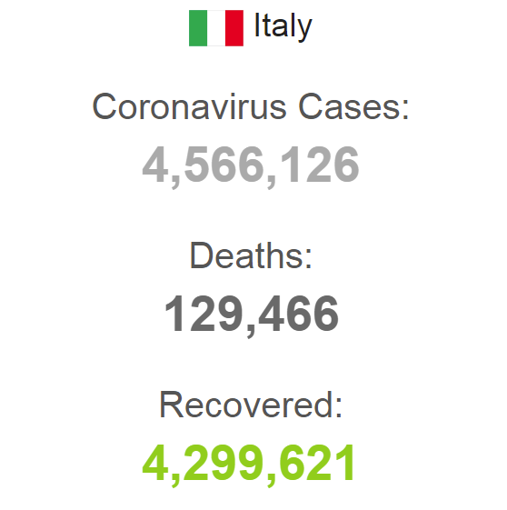Статистика COVID-19 в Италии на 4 сентября