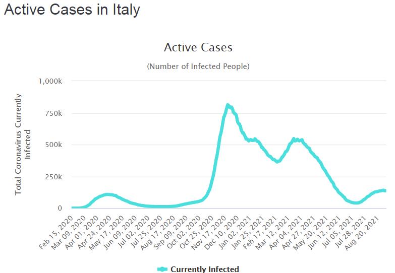 Количество активных случаев растет