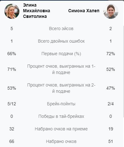 Статистика матча Свитолина Халеп