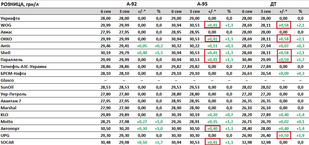Как изменились цены на бензин и ДТ в Украине