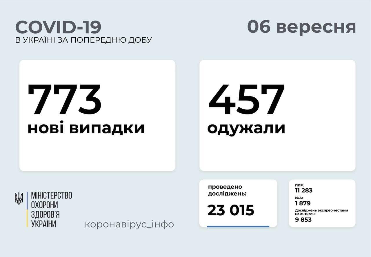 За добу захворіло 773 людини в Україні.