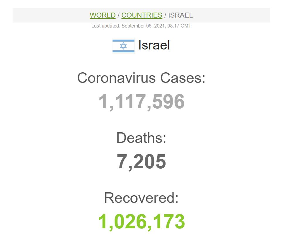 Данные по коронавирусу в Израиле