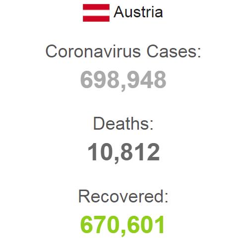 Статистика COVID-19 в Австрии на 7 сентября