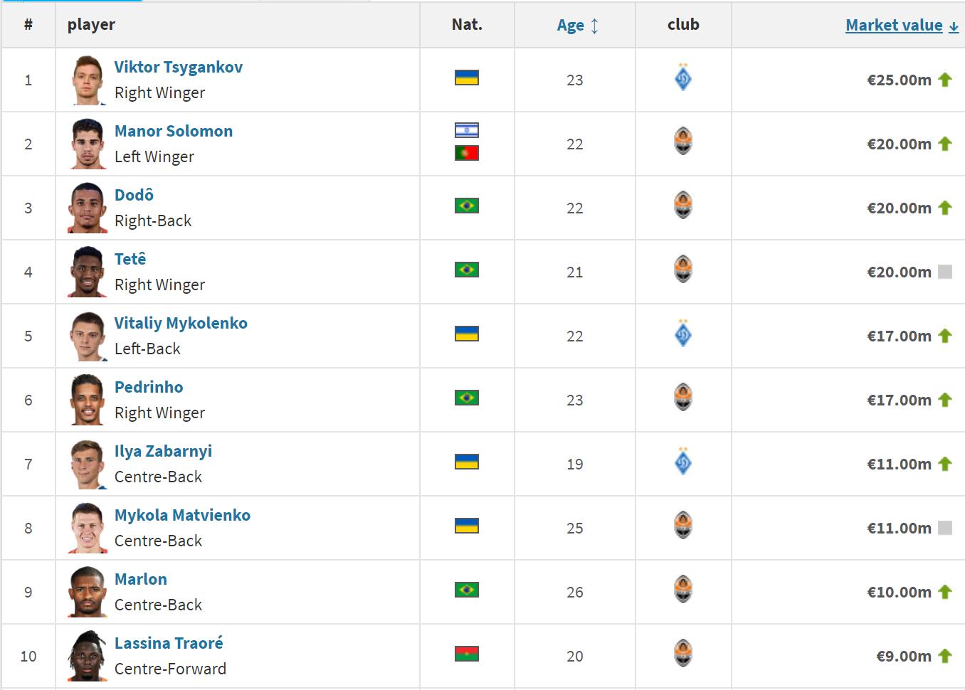 Десятка найдорожчих гравців УПЛ